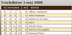 generation ex climbs in the swedish tracks chart